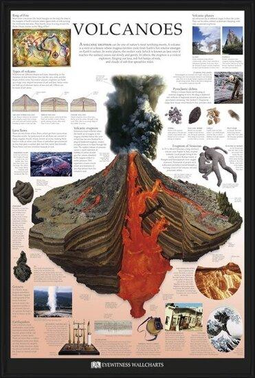 Volcanoes - dorling kindersley Poster